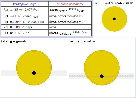 resultat analyse transit exoplanete